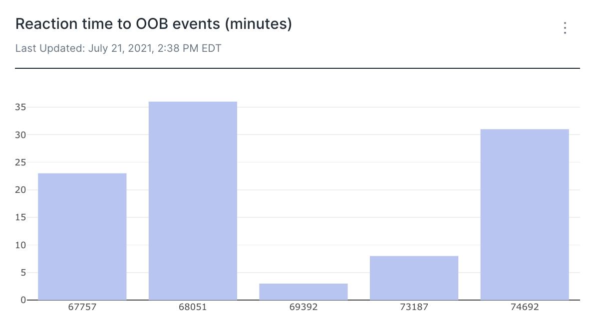 Uniswap data OOB positions