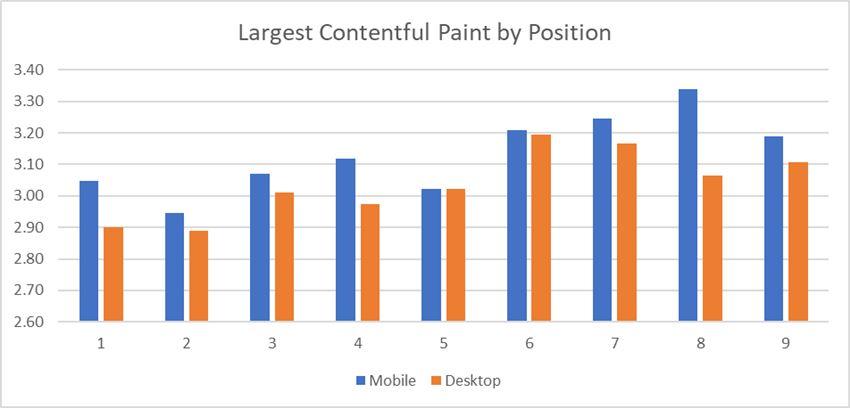 core web vitals зависимость позиций от LCP