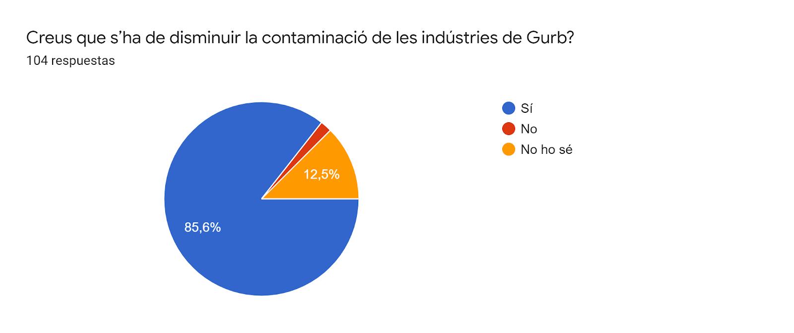 Gráfico de respuestas de formularios. Título de la pregunta:Creus que s'ha de disminuir la contaminació de les indústries de Gurb?. Número de respuestas:104 respuestas.