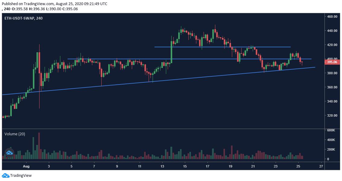 Ethereum price chart - 8/25