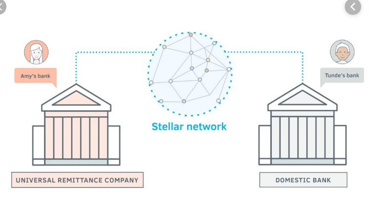 A transaction starts in bank A, goes through Stellar Network and arrives at bank B
