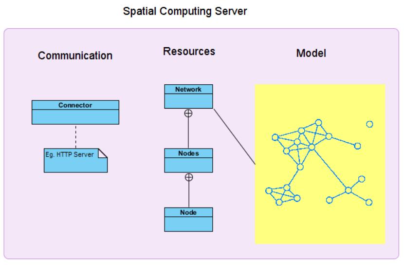 spatial server model