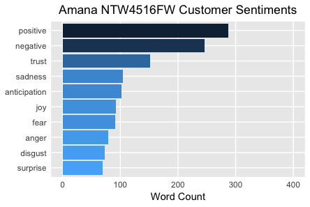 Amana NTW4516FW Customer Sentiments