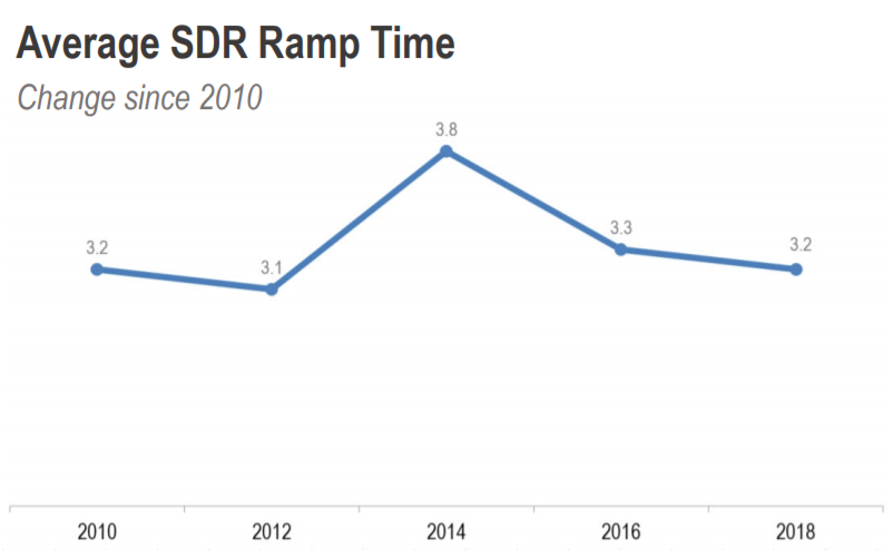 Average ramp-up time for sales reps (from hire to full productivity) is 3.2 months and it hasn't improved in the past 8 years