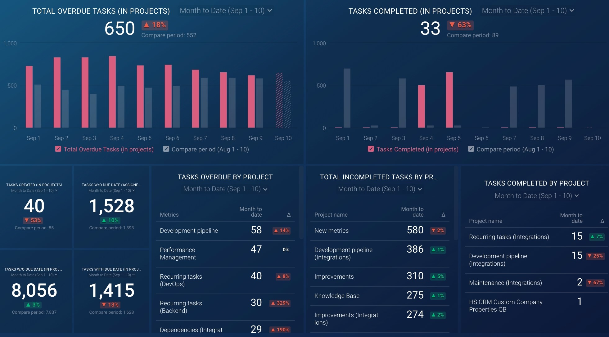 Asana project overview dashboard