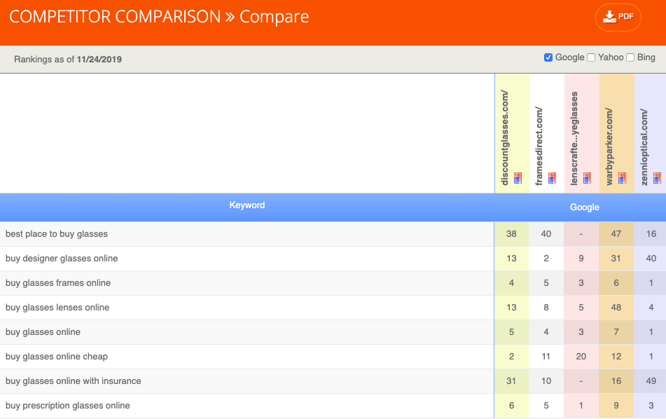 serp competitor ranking comparison - google search