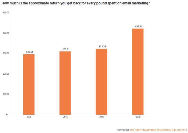 Return on email marketing bar graph