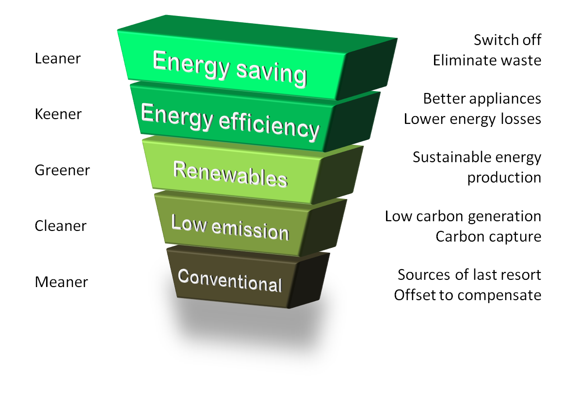 Energy_Hierarchy.png