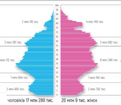 Половозрастная пирамида населения Украины