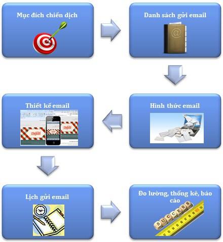 Quy trình Email Marketing
