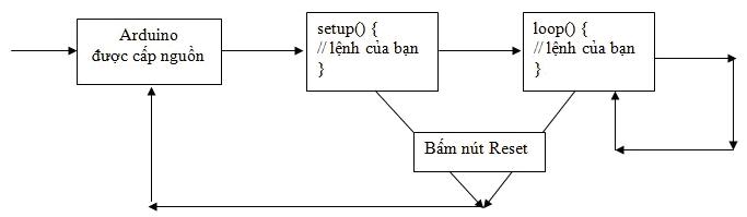 Quá trình lập trình Arduino