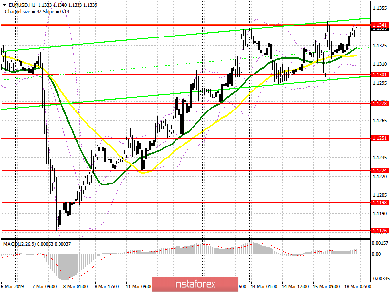 EUR/USD: plan for the European session on March 18. Side channel formed. An advantage remains for euro buyers