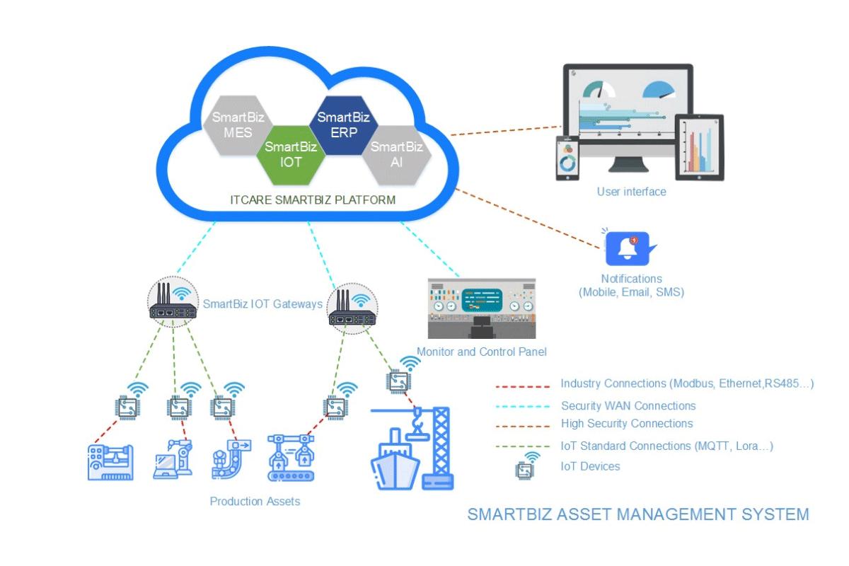 Giải pháp quản lý và bảo trì SmartBiz IoT