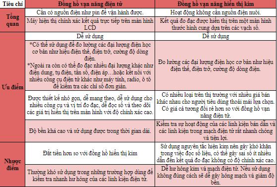 So sánh 2 loại đồng hồ vạn năng - Linh kiện điện tử Vietnic