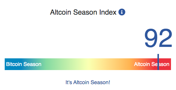 Индекс сезона альткоинов Altcoin Season Index.