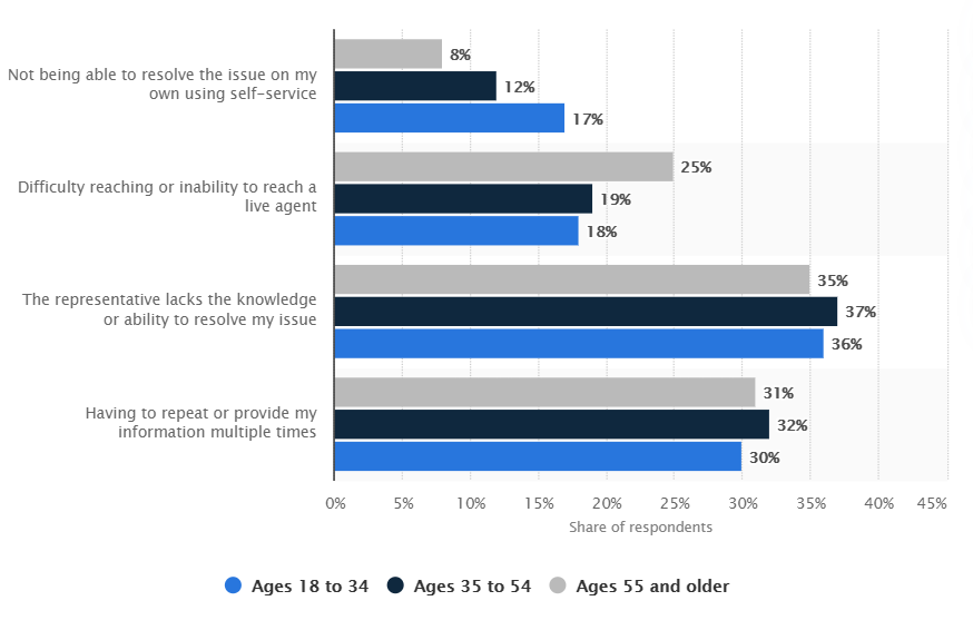 A bar chart that shows how different age groups feel about various customer support issues.