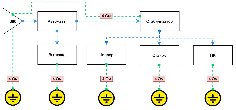 Схема подключения: Оптоволоконные лазерные станки