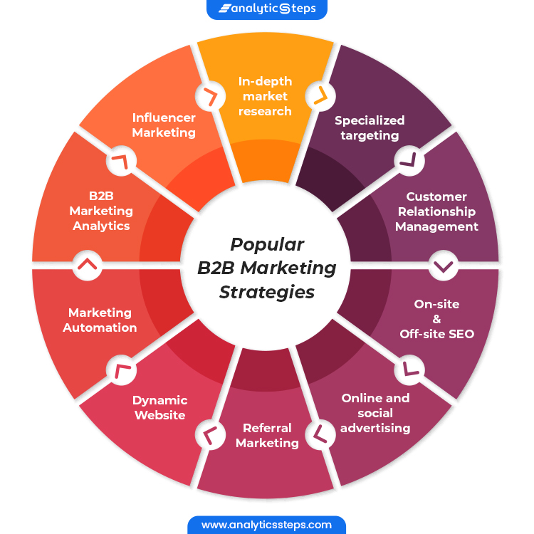 From In-depth market research, Specialized targeting, Dynamic Website, On-site and Off-site SEO, Online and social advertising, Referral Marketing, Customer Relationship Management, Marketing Automation, B2B Marketing Analytics to Influencer Marketing, check out some of the popular B2B Marketing Strategies