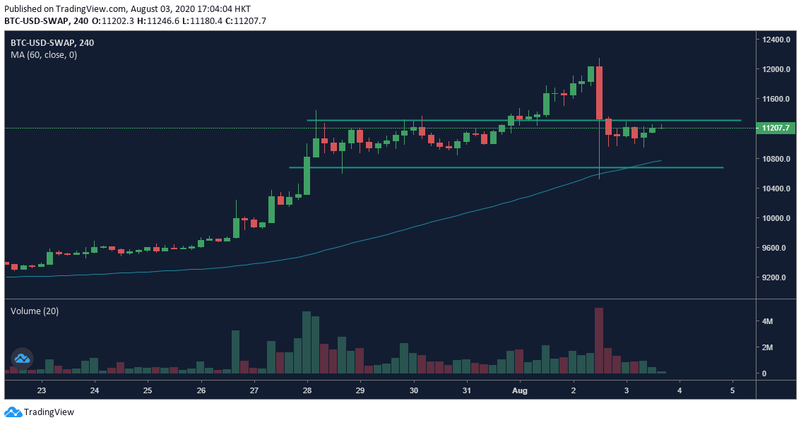OKEx BTC Perpetual Swap 4h chart - 8/3.  Fuente: OKEx, TradingView