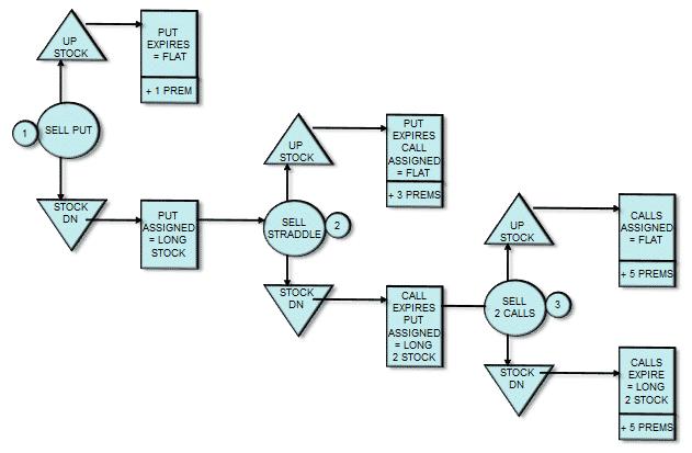 Wheel Option Strategy