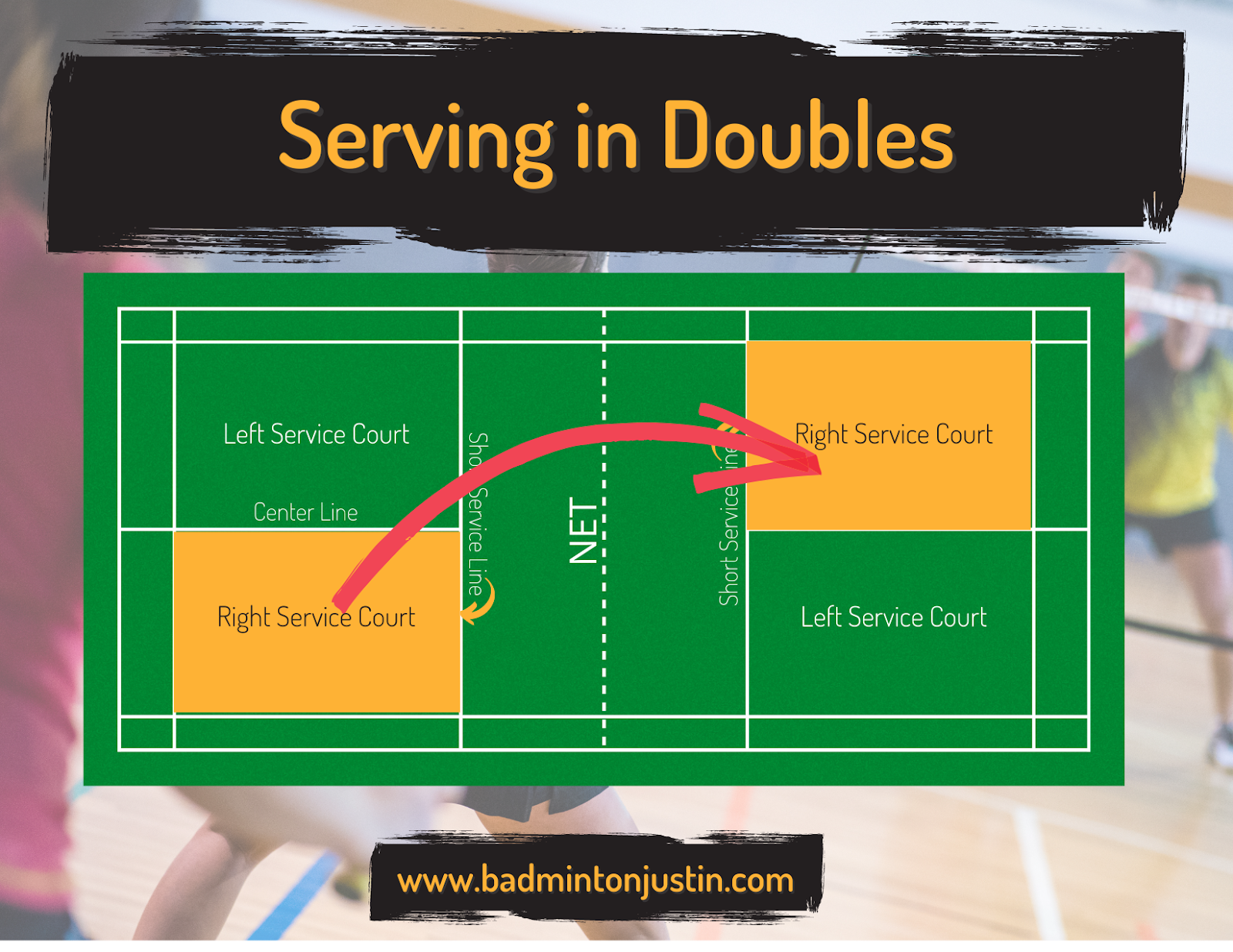 This aerial view of an animated badminton court shows a red arrow following the path that the shuttle would take after being served in a doubles game.