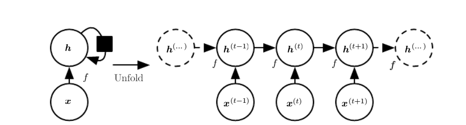 The Architecture of a Basic Recurrent Neural Network