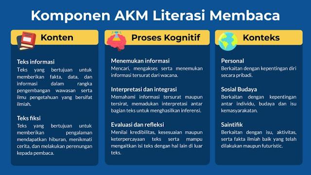 Literasi Membaca dalam Asesmen Kompetensi Minimal, Asesmen Nasional
