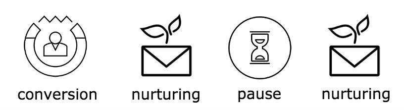 Alignement ventes marketing en lead nurturing - methode lead nurturing as a gatekeeper