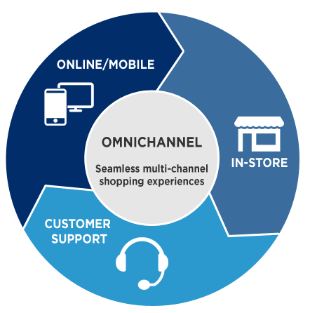 omni-channel-circle.png