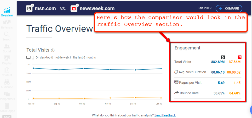 Similarweb Review | Website Engagement and Metrics