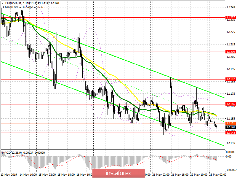 EUR/USD: plan for the European session on May 23. European Parliament elections will begin today