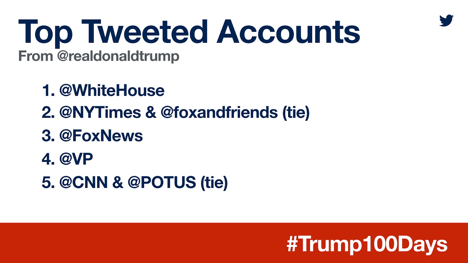 Trump Graphic 2 Accounts (3).jpeg