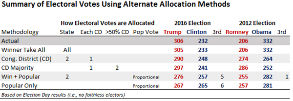 https://www.270towin.com/alternative-electoral-college-allocation-methods/images/gaming_2016_2012.png