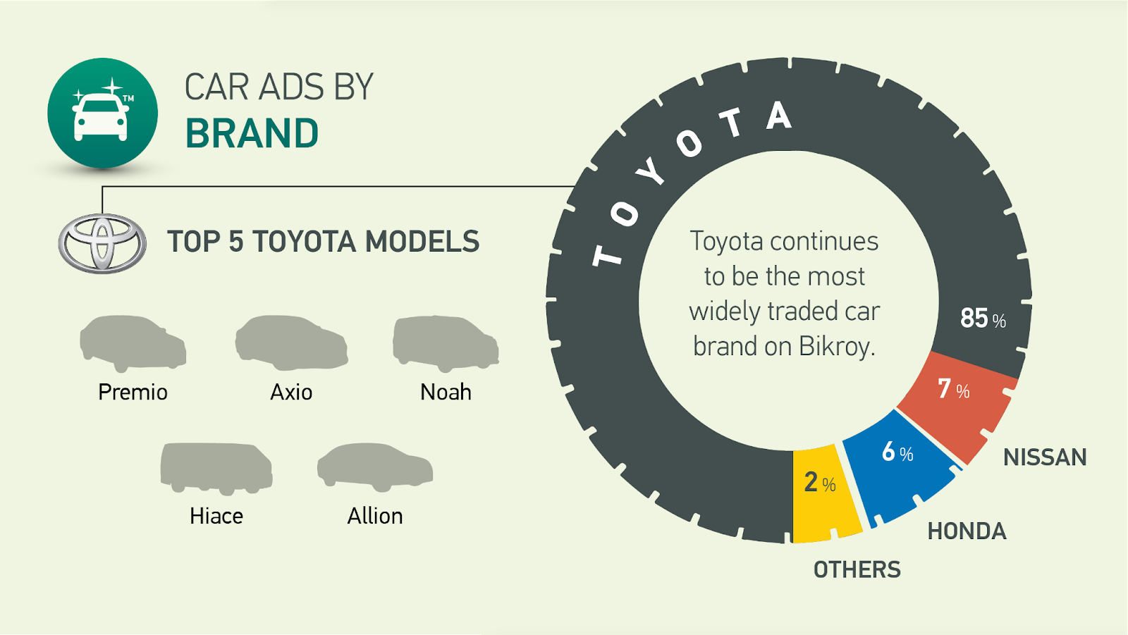 Car Ads by Brands