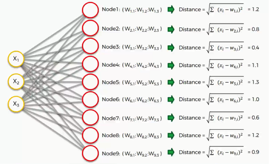 calculate distance | Self-Organizing Maps