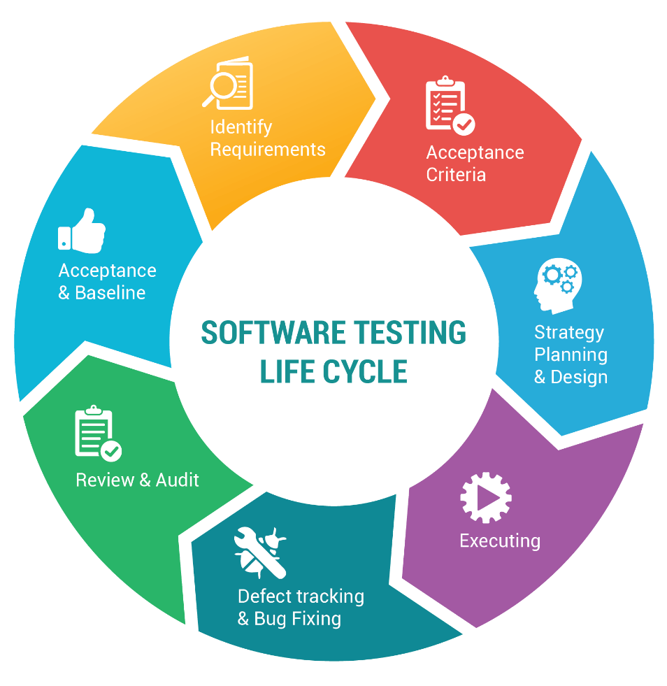 software-testing-life-cycle