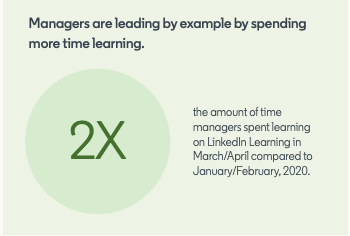 graphic showing that managers are spending more time learning