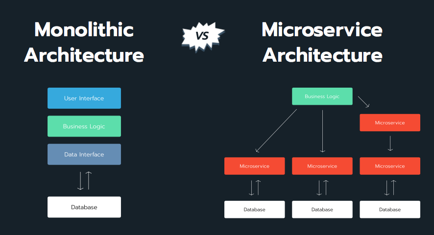 Monolithic Architecture vs. Microservices