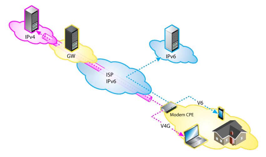 ISP IPv6