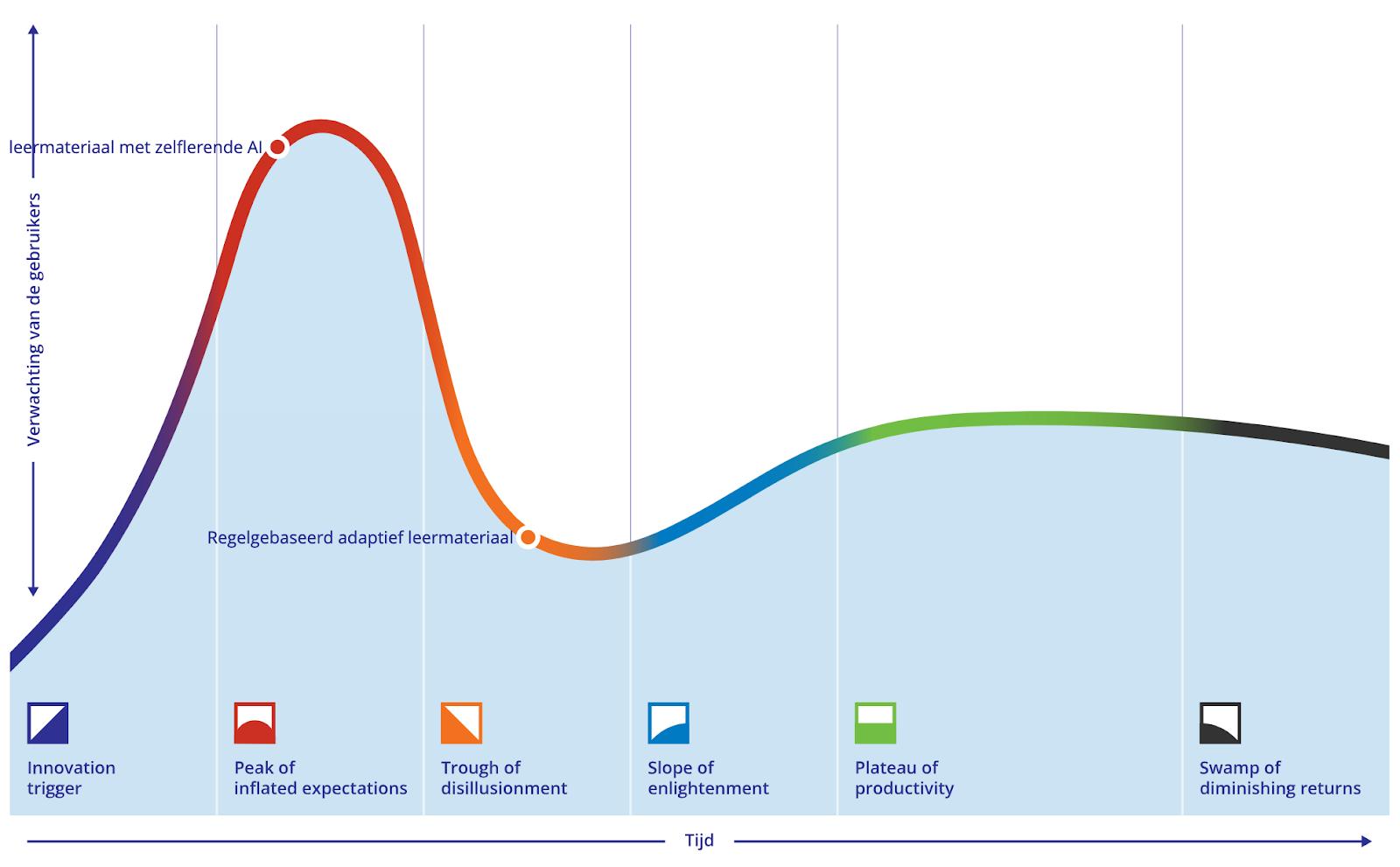 Plaatje van de Hype Cycle - waar staan 'leermateriaal met zelflerende AI' en 'regelgebaseerd AI' op de Hype Cycle.
