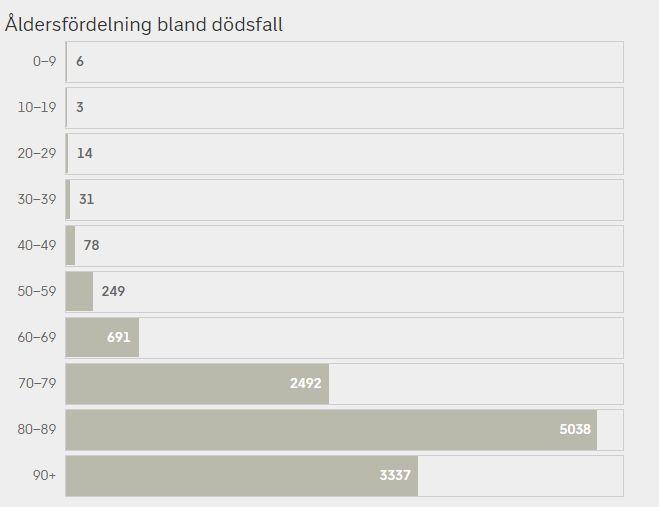 Смертность в Швеции по возрастным группам