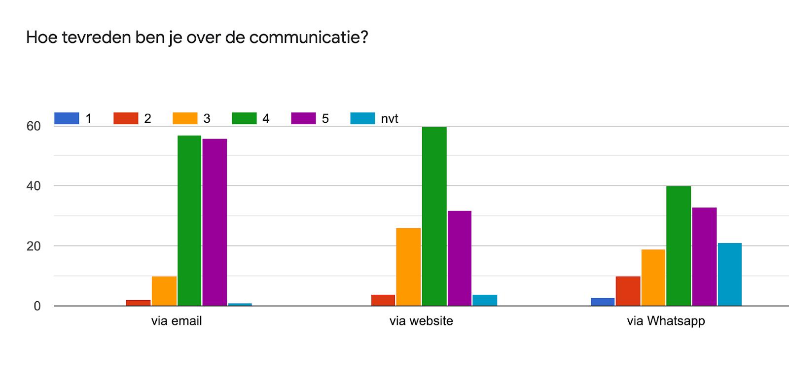 Diagram met antwoorden op het Formulier. Titel van de vraag: Hoe tevreden ben je over de communicatie?. Aantal antwoorden: .