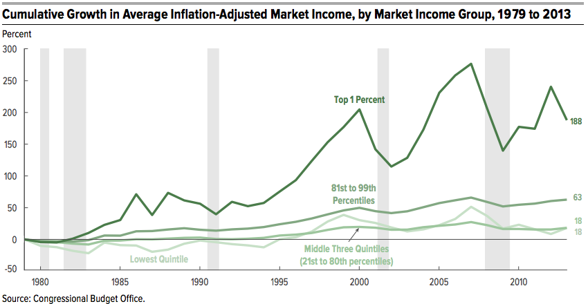 Barack Obama, Inequality Fighter