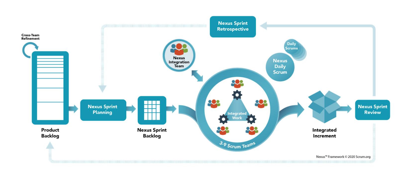 Das Nexus Framework in der Übersicht