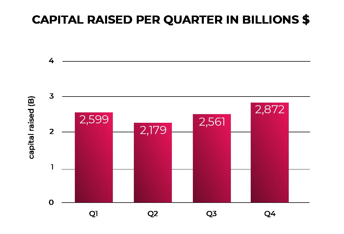 Capital Raised Per Quarter In Billions $ in 2020