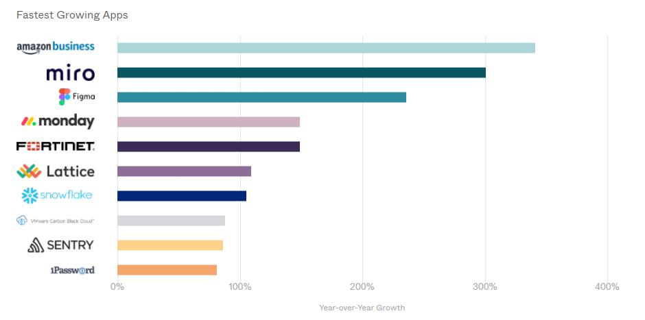 Applications en forte croissance en 2020 chez les clients d'Okta