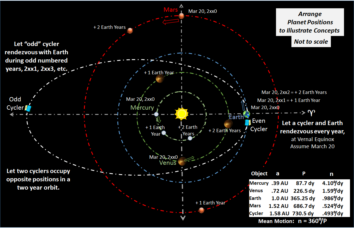 A Thought Experiment June 2013 Moonphasesdiagram Images Frompo Compared With Previous Cycler Example Benefits Include First Orbit Extends Even Further Past Of Marsto Explore And Exploit More Asteroids