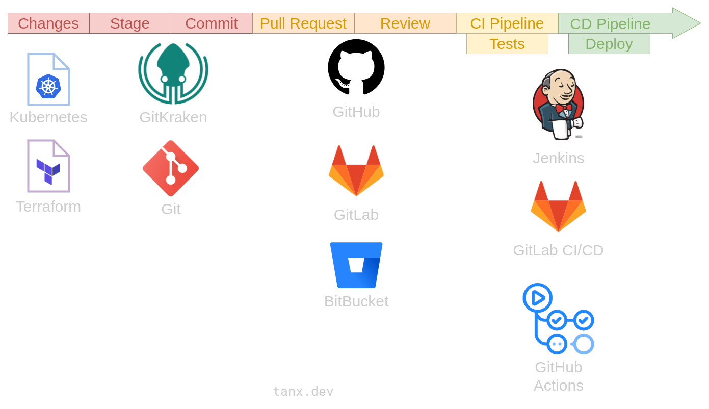 An overview of the GitOps flow and associated tools