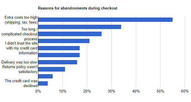 how to reduce cart abandonment rate chart