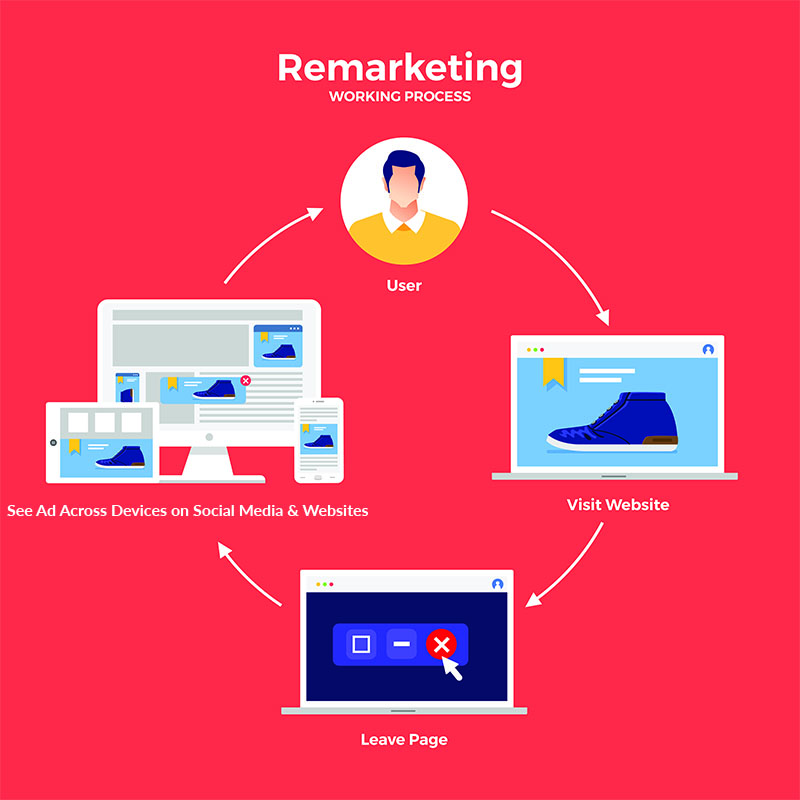 Remarketing Process; User to Visit Website to Leave Page to See Ad Across Devices on Social Media & Websites back to user